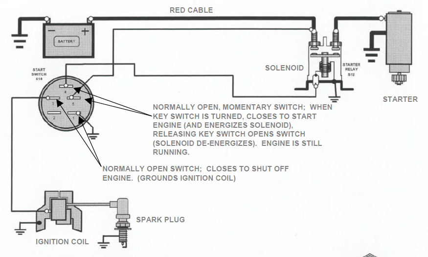 How Is The Kill Switch For A Model 422437 18 Hp   S L Twin