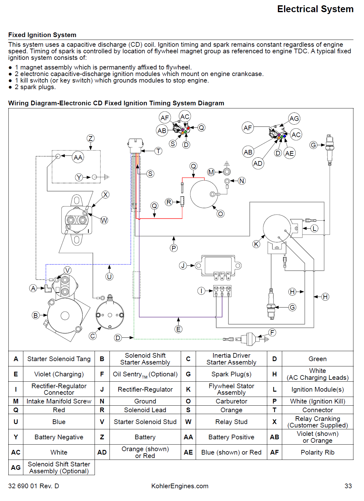 20 Hp Briggs Vanguard Engine Parts Diagram Wiring - Diagrams