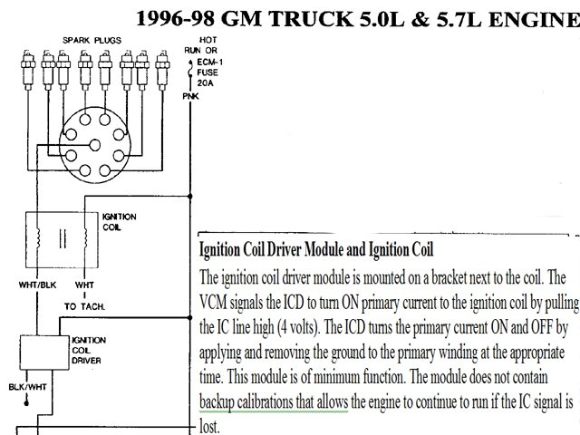 similiar 97 chevy ignition coil wiring diagram keywords 97 sierra 1500 new engine due to a bad engine knock it sounded · 95 astro wiring diagrams wiring diagram website