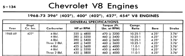 Images of Chevy Engine Suffix Codes - #rock-cafe
