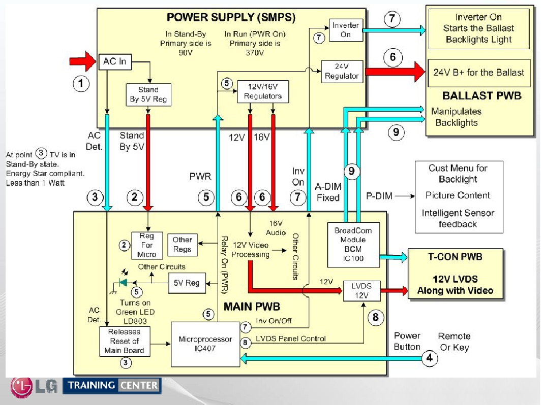 lcd tv block diagram working lcd image wiring diagram my 42pfl3704d turns on on indicator is lit get audio but on lcd tv block diagram