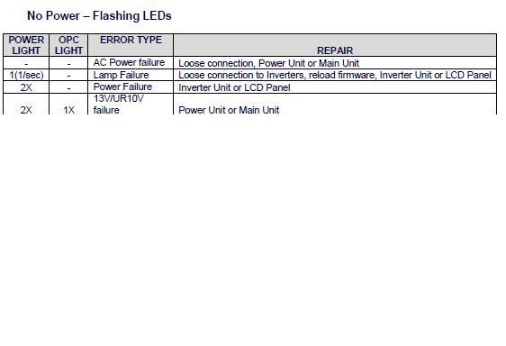 Sharp tv power and opc light flashing