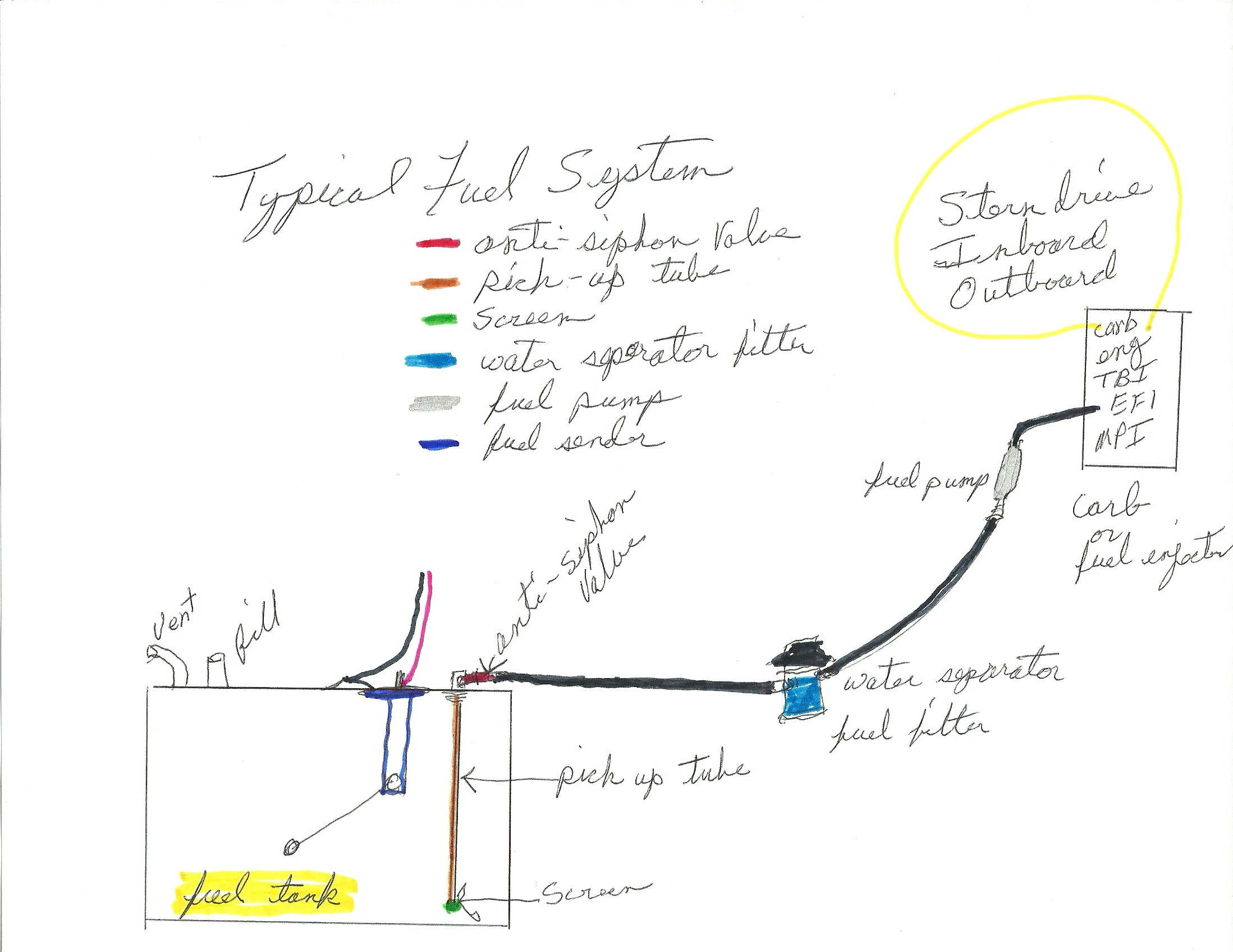 i need a gas sending unit and owners manual for a 1973 thunderbird here is a diagram of a fuel system and the location of the fuel sender there is not much chance of getting a manual for your boat what kind of information