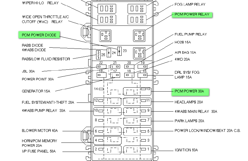 95 ford ranger fuse diagram engine bay  95  free printable wiring diagrams database