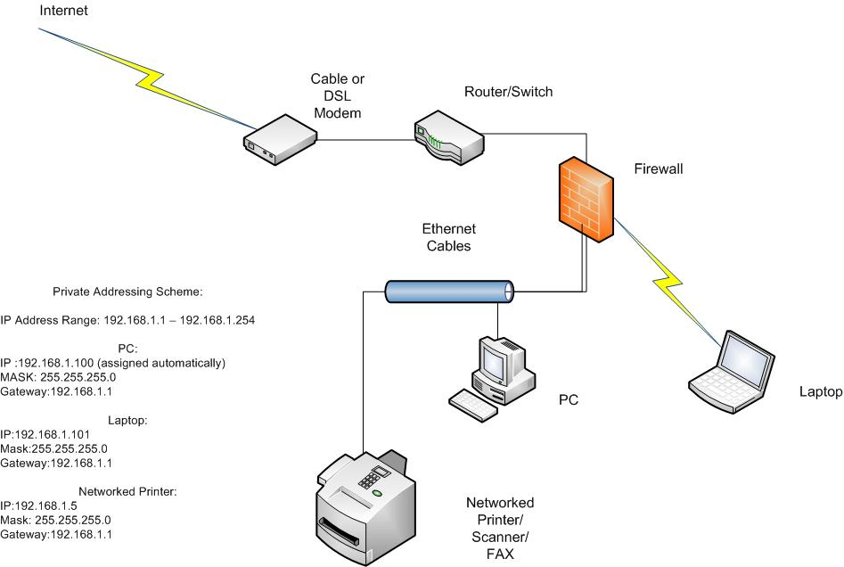 internet diagram illustrating how your computer connects to