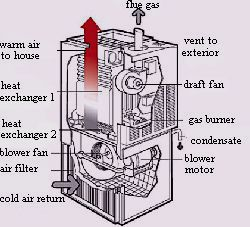I Have A Heil Dc90 Unit That Seems The Ignition Module Or
