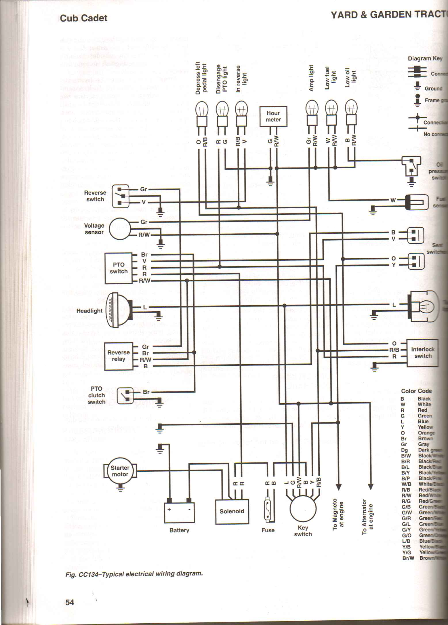 DIAGRAM] Diagram Cub Cadet Wiring Diagrams FULL Version HD Quality Wiring  Diagrams - ENGERYSUSPENSION.RAPFRANCE.FRengerysuspension.rapfrance.fr