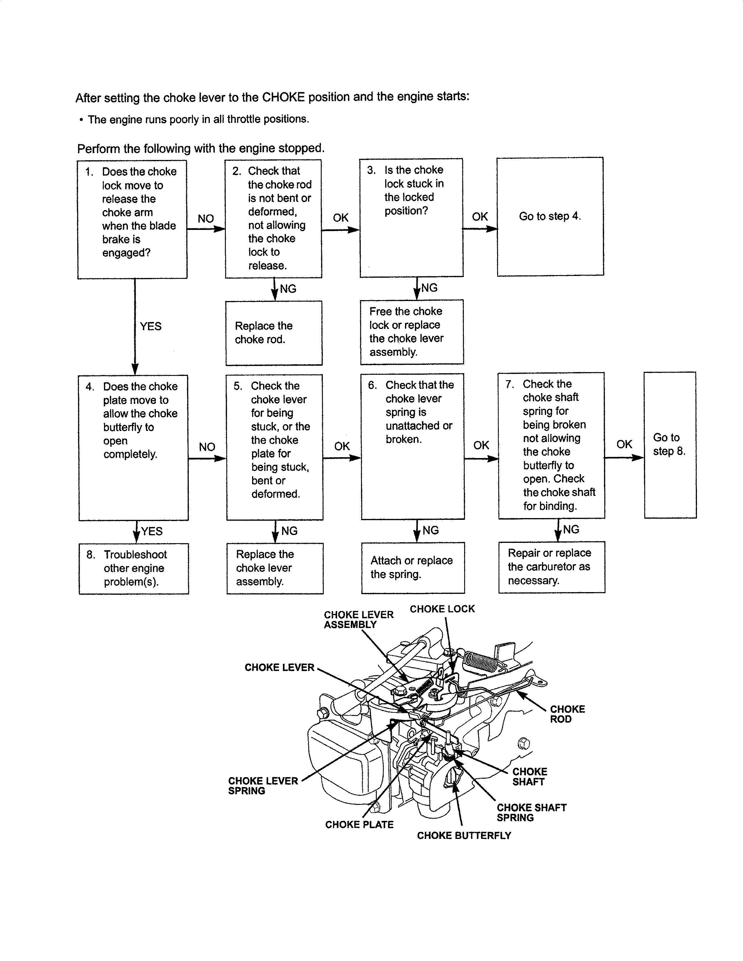 Manual For Honda 160cc Engine On Troy Bilt 11a542q711 Lawn