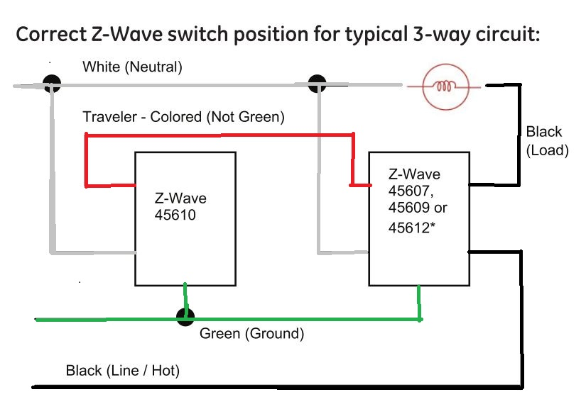 i am having a problem wiring my zwave ge 45609 3 way my below is a diagram for connecting the zwave components you ll need to verify the wiring between switches and modify to the diagram