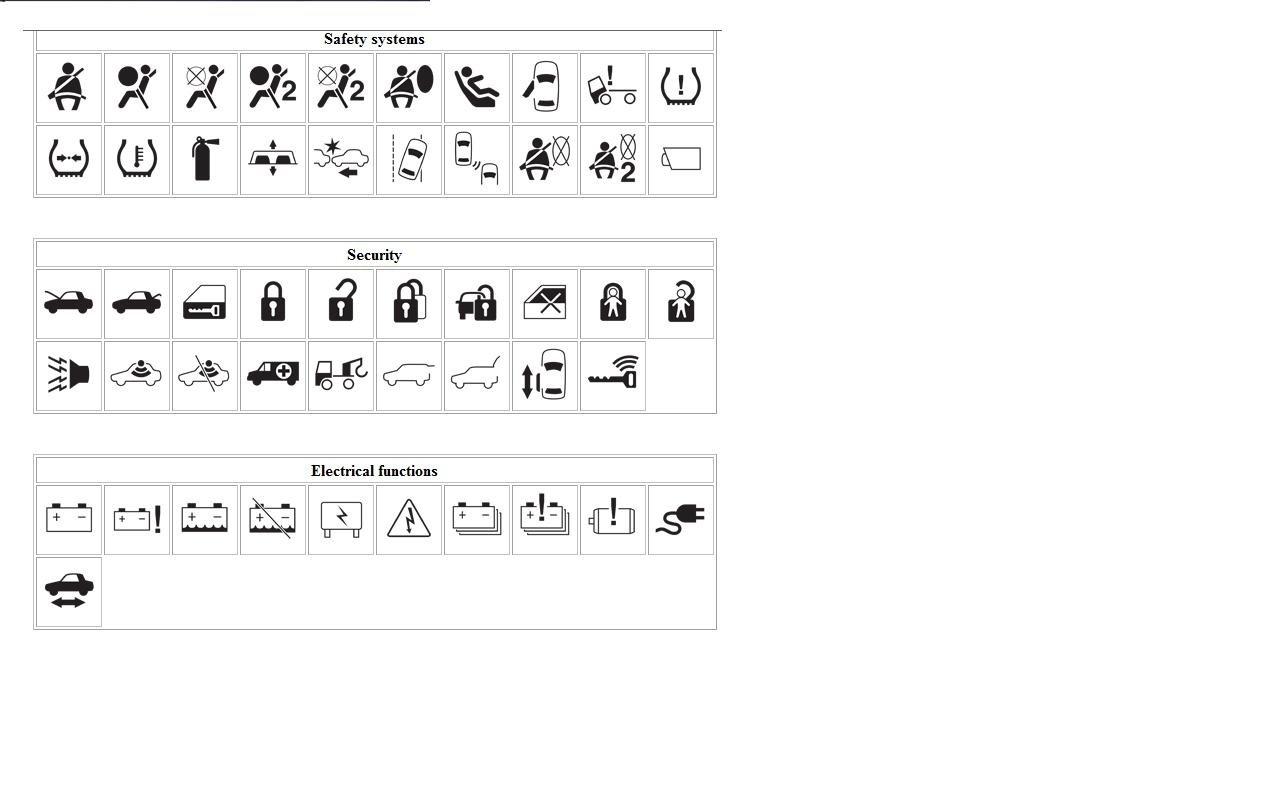 Ford Dashboard Warning Light Symbols