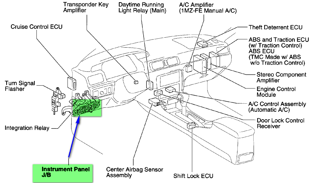 cannot fuse box location in instrument panel