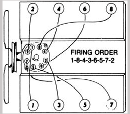 Small Block Chevy Oil Pan Intake Manifold Tightening Pattern furthermore Firing order further Discussion T21988 ds741280 additionally Pontiac Firebird 5 0 1982 Specs And Images moreover 36w9e Replace Timing Chain 94 Gmc Safari 4 3 Liter Voltec. on 350 firing order diagram