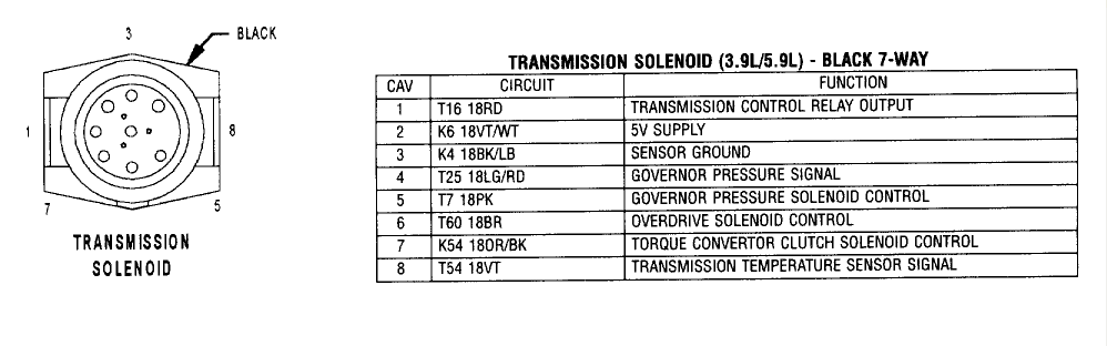 Need The Pinout Diagram On The Transmission Of A 2000