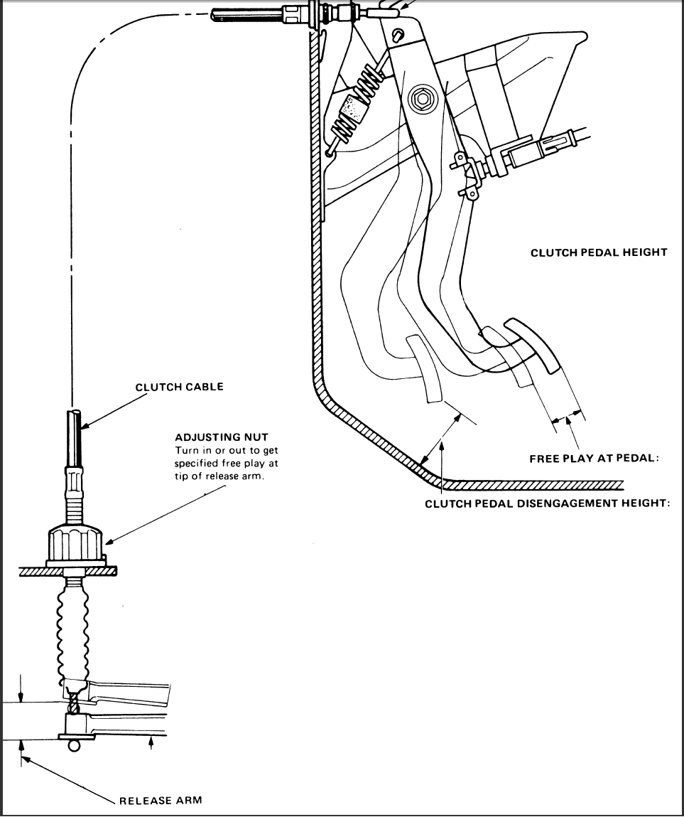 need instructions to change clutch cable on 1987 honda accord