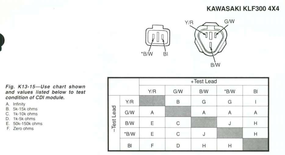 2011 12 23_181250_cdi kawasaki bayou 300 wiring diagram kawasaki wiring diagram kawasaki klf300b wiring diagram at fashall.co