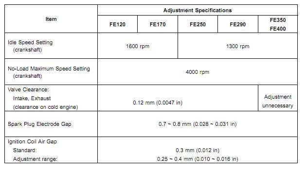 Hydraulic Valve Adjustment 350 Chevy Html Autos Post