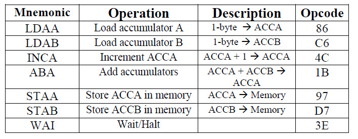 convert assembly to machine code