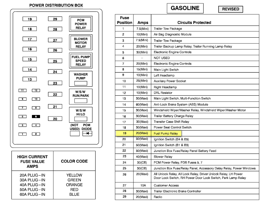1999 f250 fuse panel diagram 99 f250 super duty under dash fuse diagram autos post 1999 f250 fuse box diagram