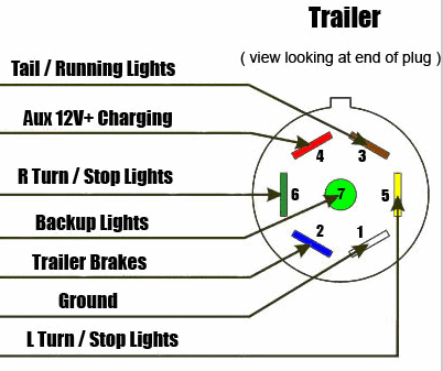 Ford F350 7 Pin Trailer Wiring Diagram – Ford F350 Trailer Wiring Diagram