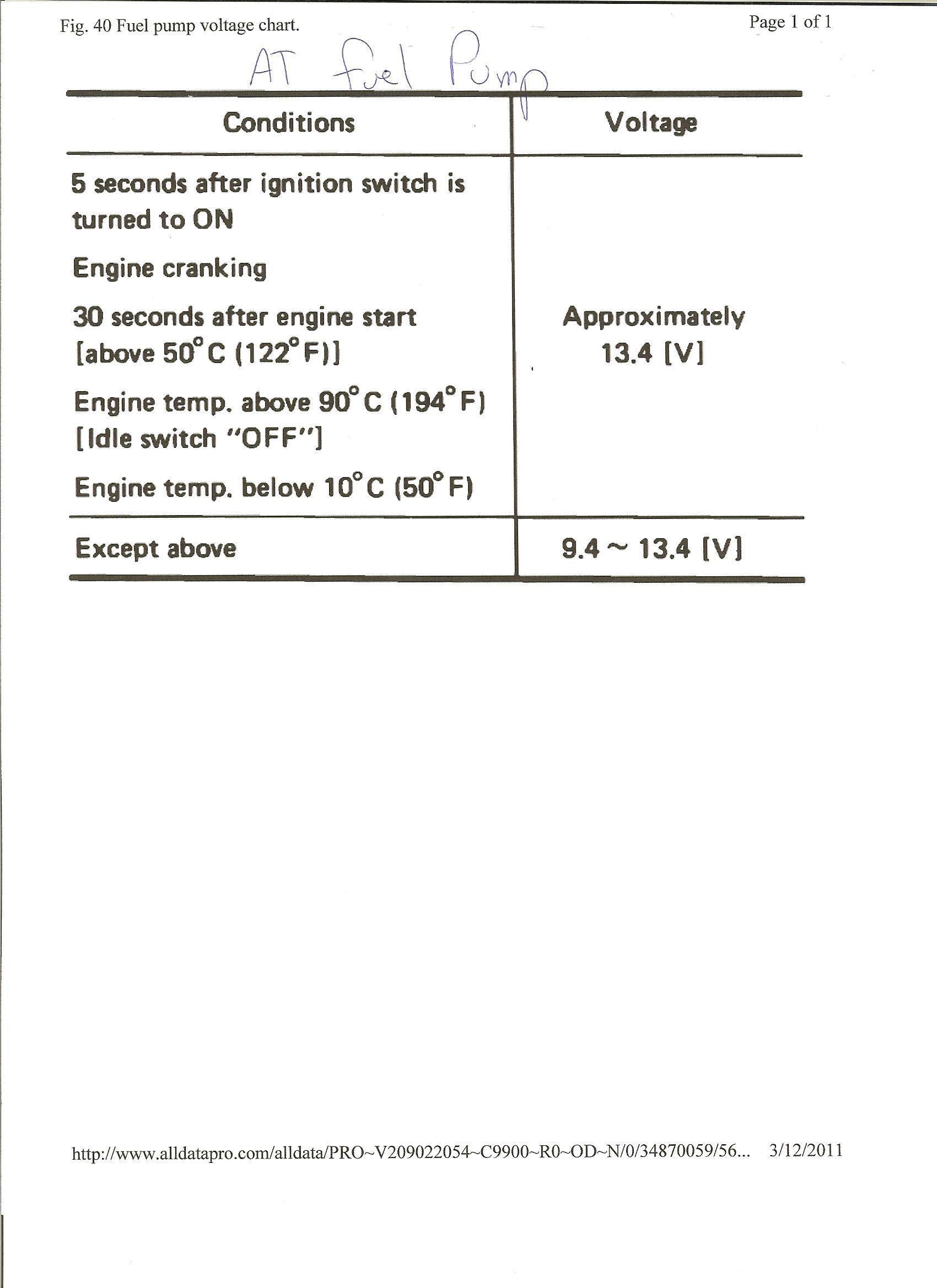 1986 Nissan 300Zx Fuel Pump - Ask Your Own Nissan Question - 1986 Nissan 300Zx Fuel Pump