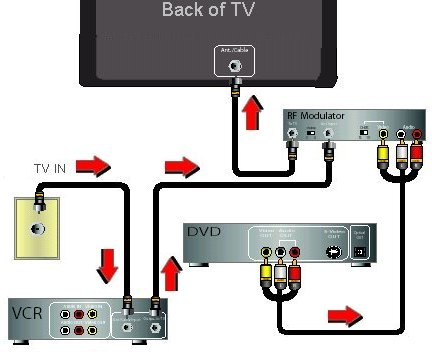 can you hook up a vcr to a new tv If you look on the back of a new television, all of the output ports can be intimidating, especially if you're an amateur who is just trying to get all of your components to.