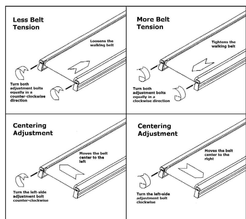 Slipping Treadmill Belt Help: The Belt On My Proform 795 Sl Is Slipping. I Had Tried