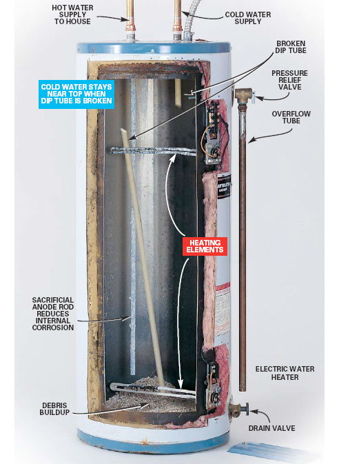 Rheem 81v52d Gives Warm Water For 2 Minutes