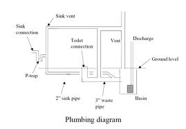 I Would Like To Have A Diagram Or Sketch For Installing A Toilet And Sink In A Basement That