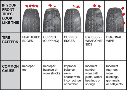 tire wear diagnostic chart: Learn me cupped tires grassroots motorsports forum