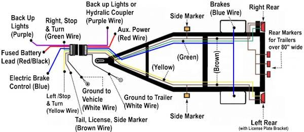trailblazer bought a tow lights wiring harness and all graphic