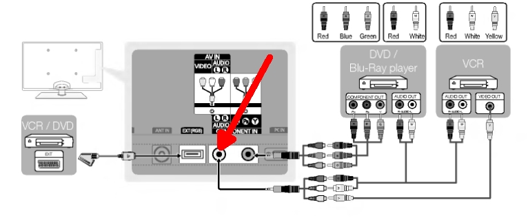 please help trying to connect wii to samsung led tv tried you plug the wii wires into the adapter cable and then plug the cable into this jack on the rear