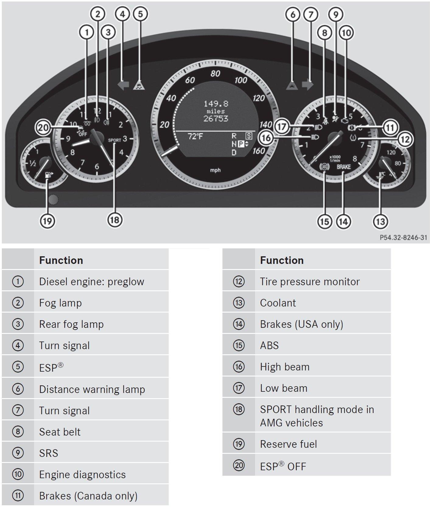 Sprinter Warning Light Symbols