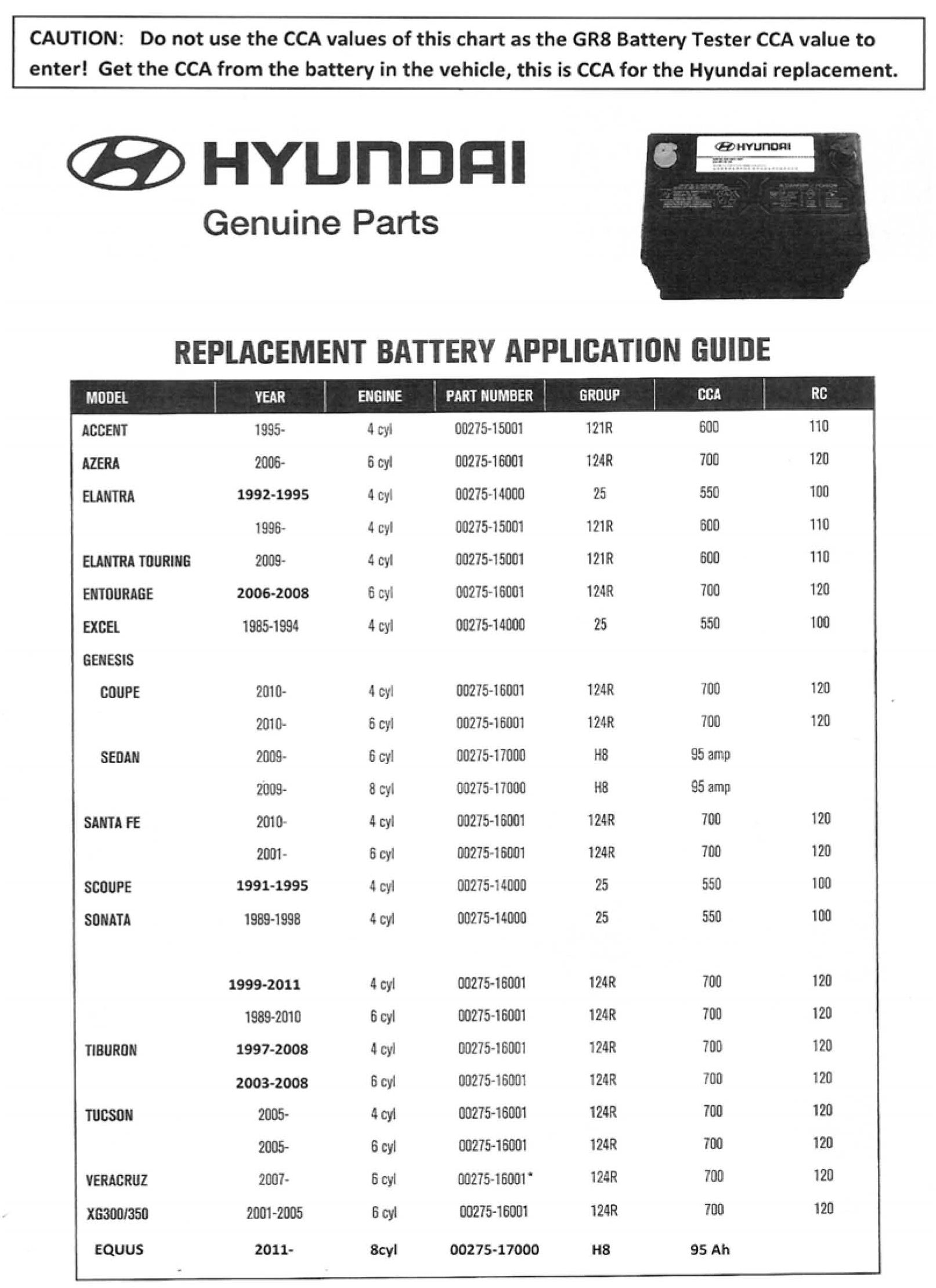 2010 Safe Battery Level For Vehicle Mine Is Currently 494