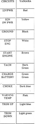Wiring Diagram For Ignition Switch 6pt Push To Choke  It U0026 39 S For A 150hp Yamaha