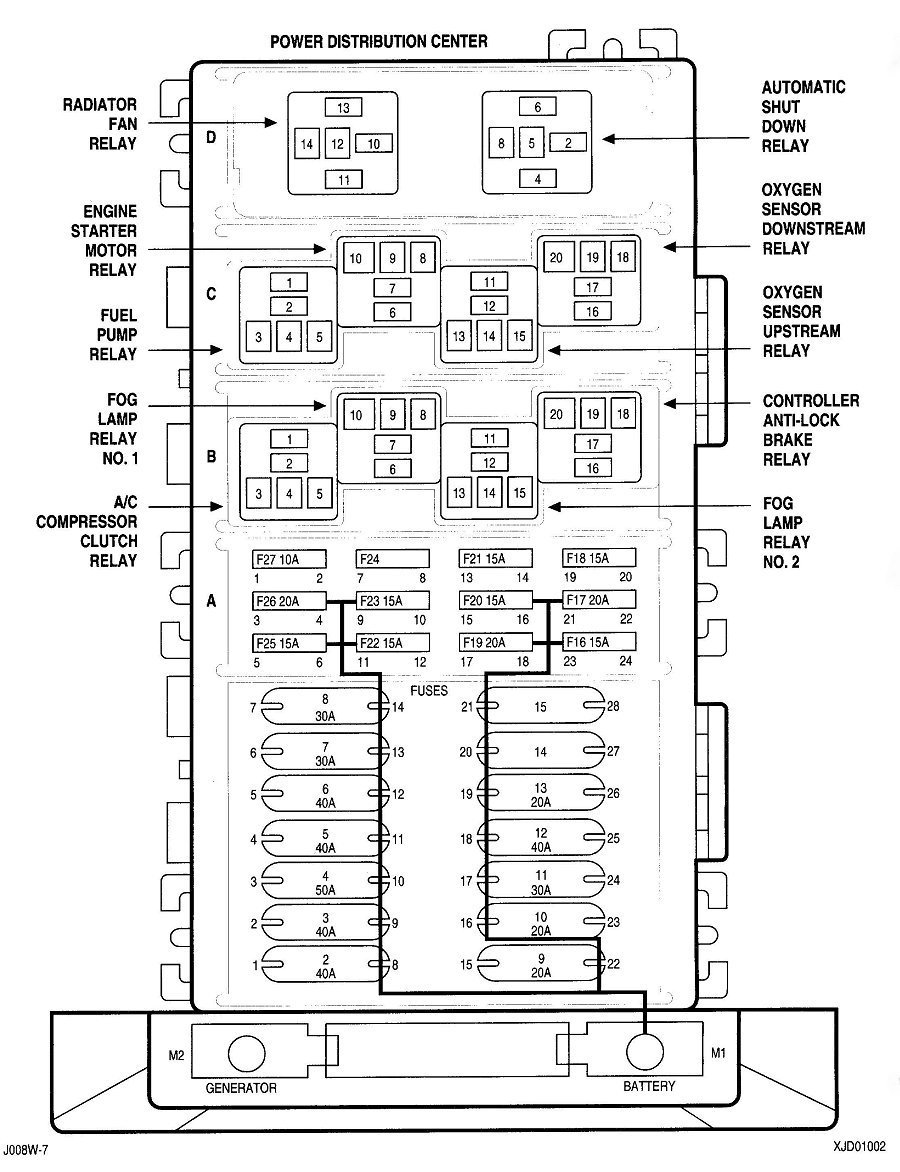 2001 Jeep Wrangler Fuse Box Archive Of Automotive Wiring Diagram Tj Interior 1996 Simple Rh David Huggett Co Uk Location