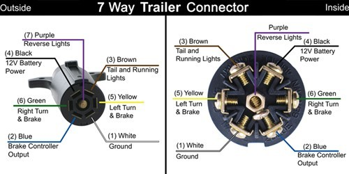 best way to wire a trailer 7 prong