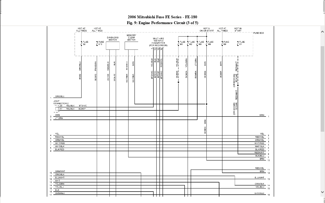Fe145 Mitsubishi Fuse Box Diagram Basic Guide Wiring Diagram \u2022 2003  Mitsubishi Fuso Fuse Panel Diagram