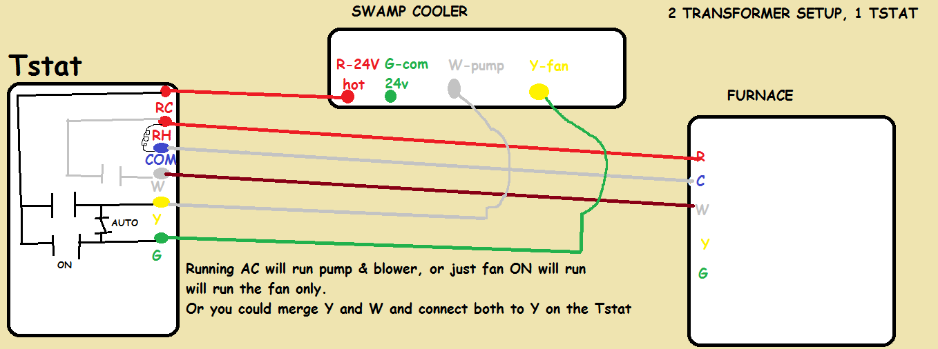 How Do I Install A Venstar T5800 To Control A Swamp Cooler