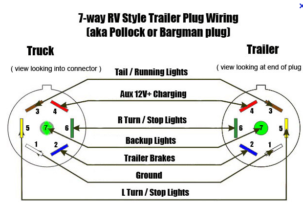 is the stock towing package ready to plug and go on a 2011 2016 chevy silverado trailer wiring