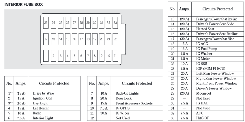 2014 07 06_051407_2005accordfusebox fuse box honda jazz 2005 wiring diagram data