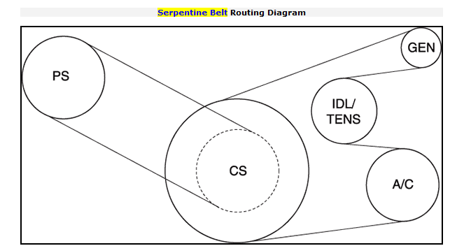 I need the serpentine belt diagram for a 2001 chrysler sebring 30 please note that factory diagrams you request do cost experts money and when answers are not given ok or higher rating expert is not paid and will no ccuart Choice Image