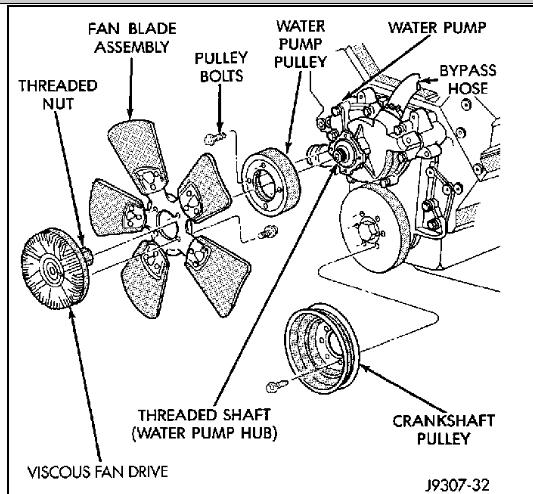 99 Durango 5 2 Water Pump Time Thanks