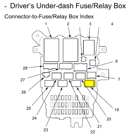 1996 Honda Civic Door Wiring Diagram moreover Watch also Chevy 3500 Wiring Diagram 1995 Under Dash furthermore Honda Accord How To Replace Blower Motor Assembly 375991 moreover Saturn Sl Starter Relay Location. on acura fuse box