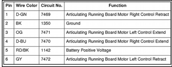2007 Yukon Denali Power Running Boards Inop After Battery
