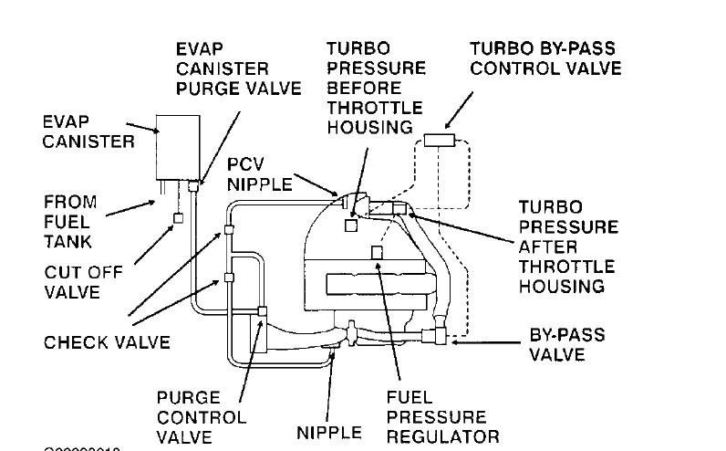 i need some help with the vacuum hoses on a saab 9 5 2 3l turbo i rh justanswer com saab vacuum hose diagram saab vacuum line diagram
