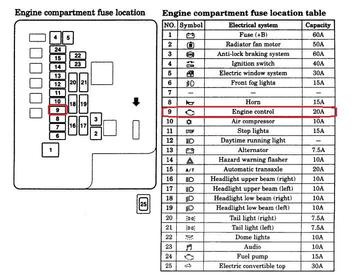 I Have A 2002 Mitsubishi Eclipse V6 30 When Turn Key On No Check Rhjustanswer: 2002 Mitsubishi Eclipse Ecu Location At Gmaili.net