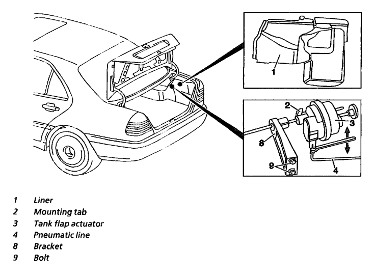 Has A 1996 C220 And Gas Tank That Does Not Open With Even The Control Inside The Car  The Gas
