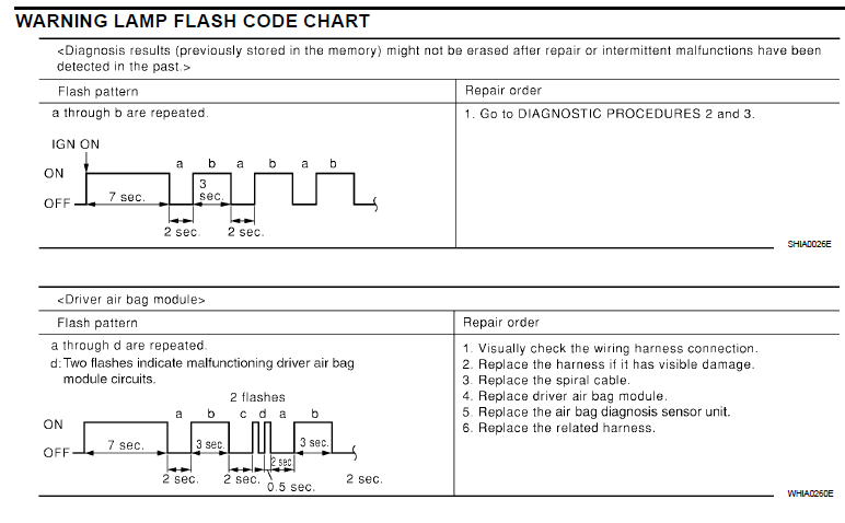 Need to interpret airbag flash code on 2005 Nissan Maxima