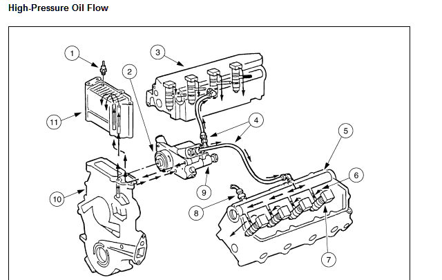 How To Fix Oil Leak From The Rear Of A High Pressure Oil Pump On A