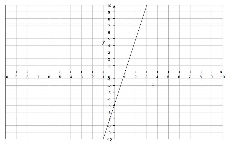 how do i graph 3x 3 2 2x y. Black Bedroom Furniture Sets. Home Design Ideas